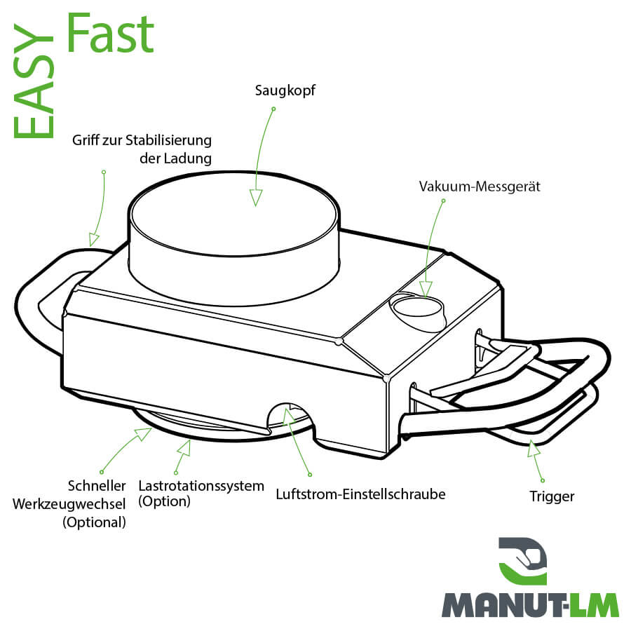 EASY Fast - Technisches Diagramm